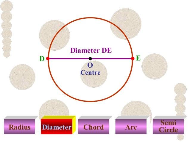 Radius Diameter Chord Arc Semi Circle Centre ED Diameter DE O