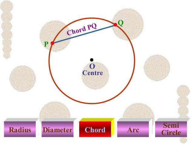 Radius Diameter Chord Arc Semi Circle Centre Chord PQ P Q O