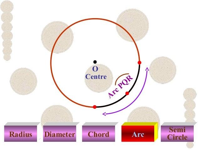 Radius Diameter Chord Arc Semi Circle Centre E G Arc PQ R O F