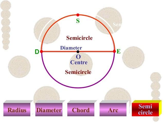 Radius Diameter Chord Arc Semi circle S Centre O Diameter Semicircle D E Semicircle DSE Semicircle