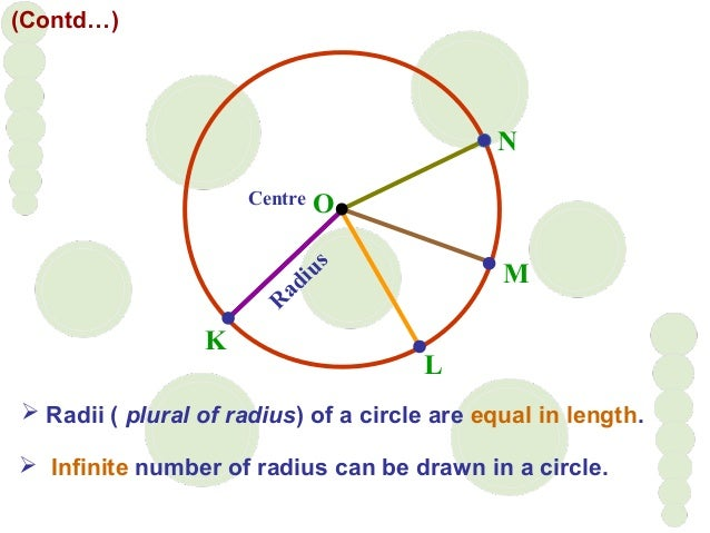  Radii ( plural of radius) of a circle are equal in length.  Infinite number of radius can be drawn in a circle. R adius...