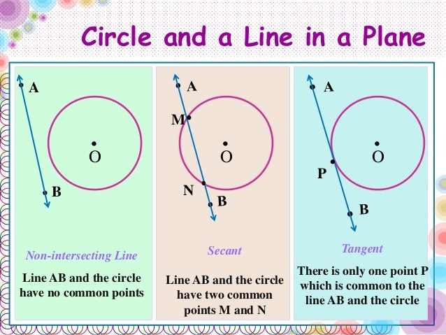 Circle Basic Introduction To Circle For Class 10th Maths