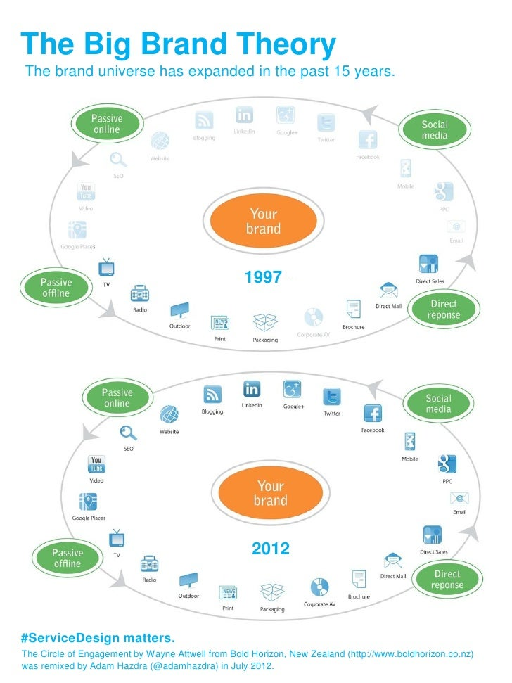 The Big Brand TheoryThe brand universe has expanded in the past 15 years.                                                 ...