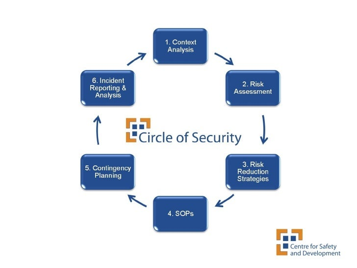 Circle Of Security  Security Management Tool