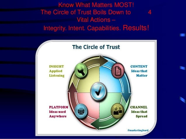"""The Incredible Power of Trust and How It Impacts Your Bottom Line """"Results!"""" Slide 2"""