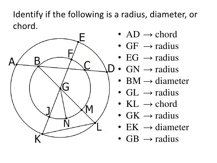 Identify if the following is a radius, diameter, or chord.<br />BC<br />EI<br />FJ<br />GD<br />GF<br />IF<br />FH<br />DA...