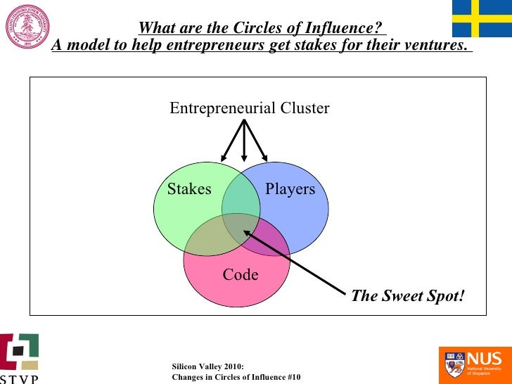What are the Circles of Influence?  A model to help entrepreneurs get stakes for their ventures.  Entrepreneurial Cluster ...