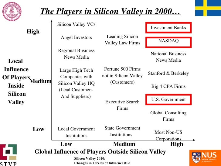 The Players in Silicon Valley in 2000… Silicon Valley VCs Angel Investors Regional Business News Media Large High Tech Com...