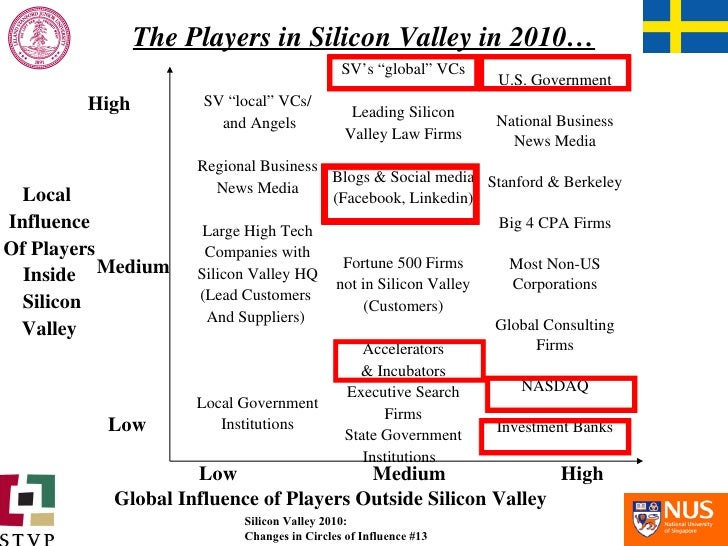 """The Players in Silicon Valley in 2010… SV """"local"""" VCs/ and Angels Regional Business News Media Large High Tech Companies w..."""