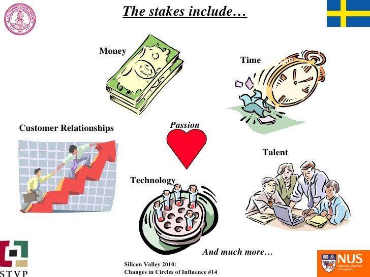 The stakes include… And much more… Money Time Talent Technology Customer Relationships Passion