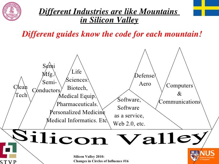 Different Industries are like Mountains  in Silicon Valley Silicon Valley Life  Sciences: Biotech, Medical Equip. Pharmace...