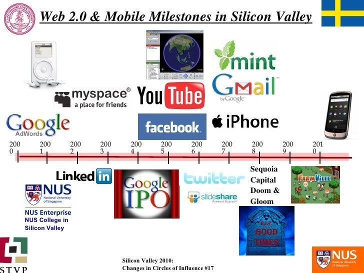 Web 2.0 & Mobile Milestones in Silicon Valley 2000 2002 2003 2004 2005 2006 2010 2009 2008 Sequoia Capital Doom &  Gloom 2...