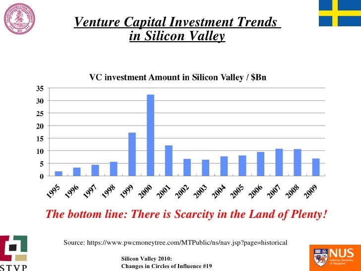 Venture Capital Investment Trends  in Silicon Valley The bottom line: There is Scarcity in the Land of Plenty! Source: htt...
