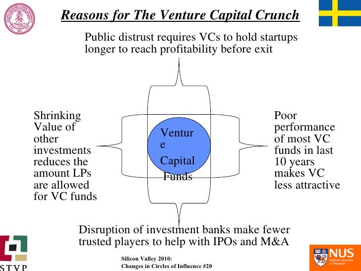 Reasons for The Venture Capital Crunch Shrinking Value of other investments reduces the amount LPs are allowed for VC fund...