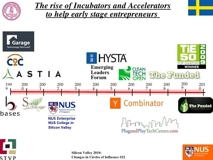 The rise of Incubators and Accelerators to help early stage entrepreneurs  2000 2002 2003 2004 2005 2006 2010 2009 2008 20...
