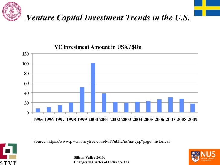 Venture Capital Investment Trends in the U.S. Source: https://www.pwcmoneytree.com/MTPublic/ns/nav.jsp?page=historical