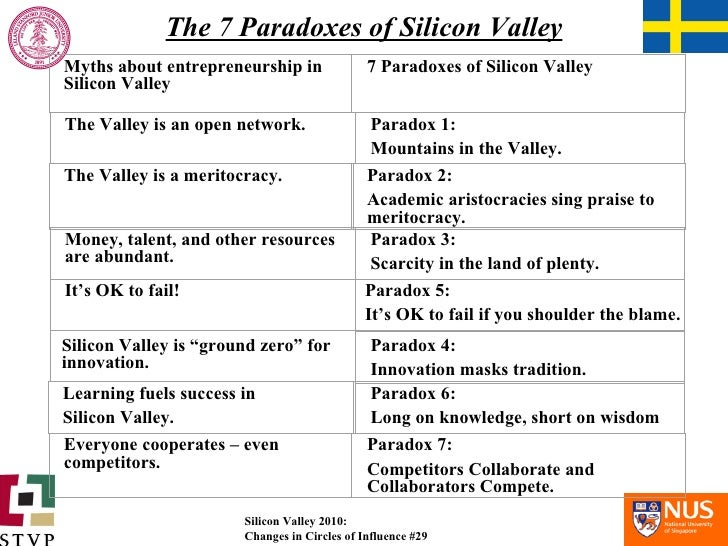 """The 7 Paradoxes of Silicon Valley Silicon Valley is """"ground zero"""" for innovation. 7 Paradoxes of Silicon Valley  Paradox 1..."""