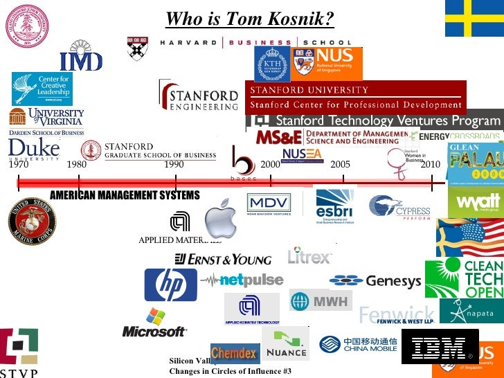 Who is Tom Kosnik? 1970 1980 1990 2000 2005 2010 AMERICAN MANAGEMENT SYSTEMS