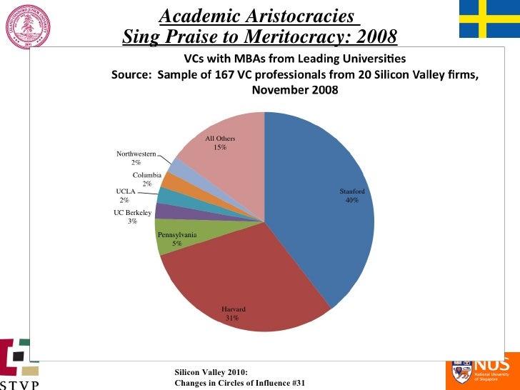 Academic Aristocracies  Sing Praise to Meritocracy: 2008