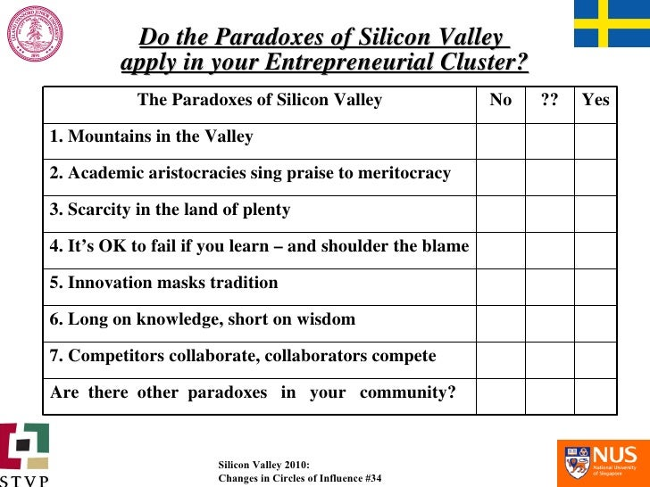 Do the Paradoxes of Silicon Valley  apply in your Entrepreneurial Cluster? The Paradoxes of Silicon Valley No ?? Yes 1. Mo...