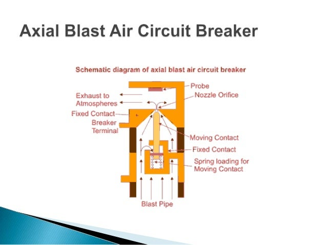 References : 1) Electrical Engineering Online Electrical Engineering Study Site 2)http://en.wikipedia.org/wiki/Circuit_bre...
