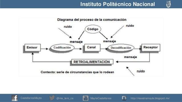 Circuito De La Comunicacion : Circuito de la comunicación