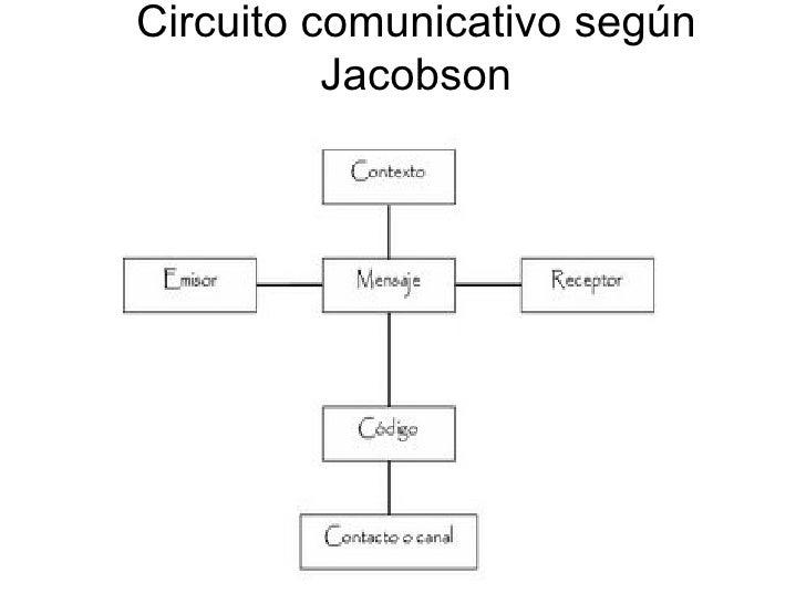 Circuito De La Comunicacion : Circuito comunicativo según jacobson