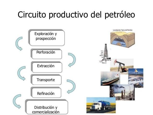 Circuito Productivo Del Trigo : Circuito del petróleo
