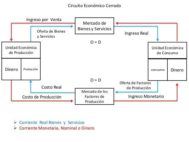 Circuito Económico Cerrado           Ingreso por Venta                                             Mercado de             ...