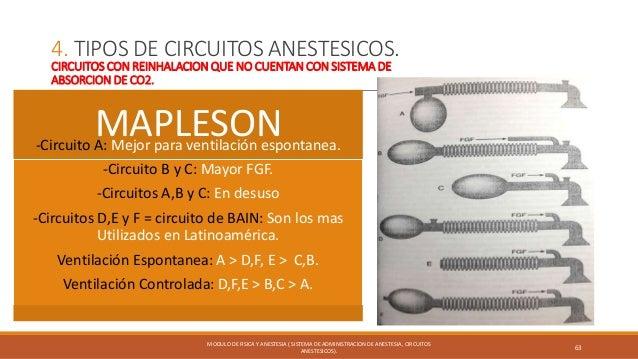 Circuitos anestesicos; sistema de administracion de anestesia Slide 63