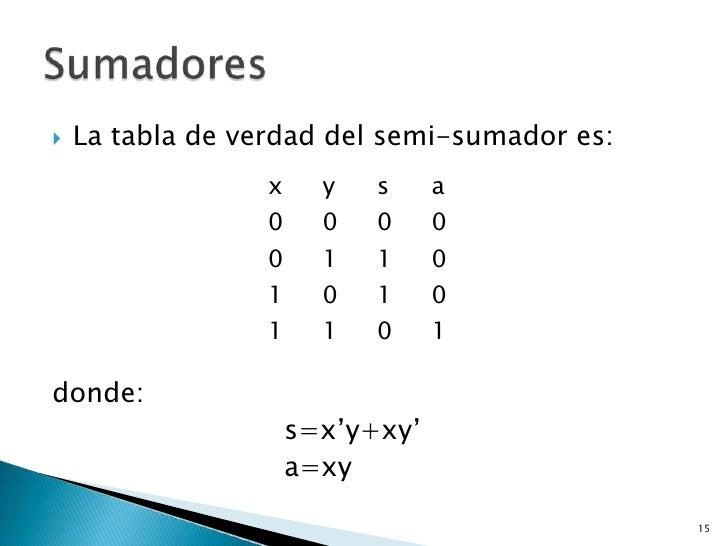    La tabla de verdad del semi-sumador es:                  x     y   s     a                  0     0   0     0         ...