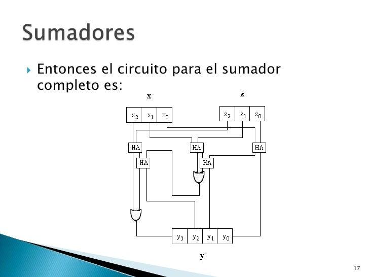    Entonces el circuito para el sumador    completo es:                                           17
