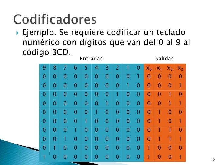    Ejemplo. Se requiere codificar un teclado    numérico con dígitos que van del 0 al 9 al    código BCD.                ...