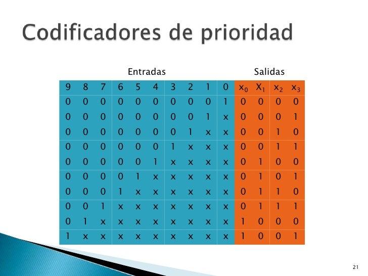 Entradas                       Salidas9   8   7   6    5   4     3   2   1   0   x0 X 1 x2 x30   0   0   0    0   0     0 ...