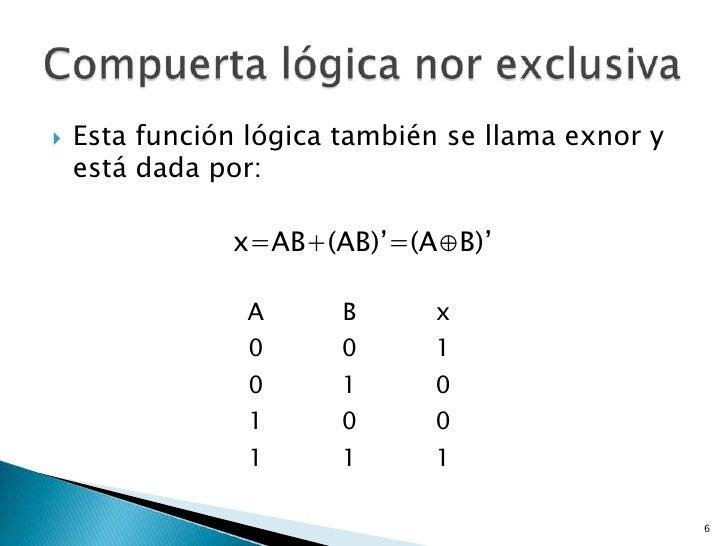    Esta función lógica también se llama exnor y    está dada por:               x=AB+(AB)'=(A⊕B)'                 A      ...