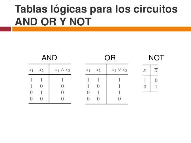 Circuito And : Circuitos combinatorios y algebra booleana