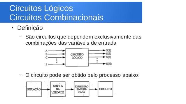Circuitos Lógicos  Circuitos Combinacionais  ● Definição  – São circuitos que dependem exclusivamente das  combinações das...