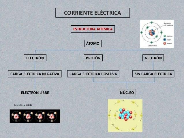 CORRIENTE ELÉCTRICA ESTRUCTURA ATÓMICA  ÁTOMO  ELECTRÓN  PROTÓN  NEUTRÓN  CARGA ELÉCTRICA NEGATIVA  CARGA ELÉCTRICA POSITI...