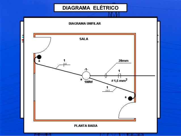 DIAGRAMA ELÉTRICO É A REPRESENTAÇÃO GRÁFICA DE UMA INSTALAÇÃO ELÉTRICA OU PARTE DELA ATRAVÉS DE SÍMBOLOS GRÁFICOS. UMA INS...