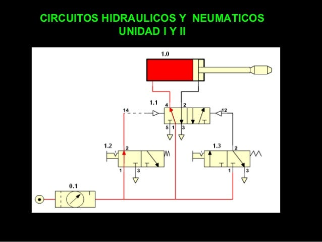 CIRCUITOS HIDRAULICOS Y NEUMATICOS UNIDAD I Y II