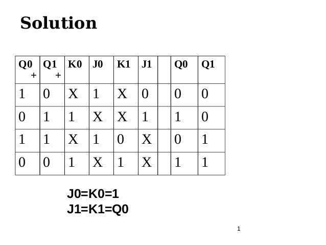1 Solution Q0 + Q1 + K0 J0 K1 J1 Q0 Q1 1 0 X 1 X 0 0 0 0 1 1 X X 1 1 0 1 1 X 1 0 X 0 1 0 0 1 X 1 X 1 1 J0=K0=1 J1=K1=Q0