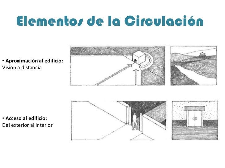 Circulacion 2 for Arquitectura de interiores a distancia