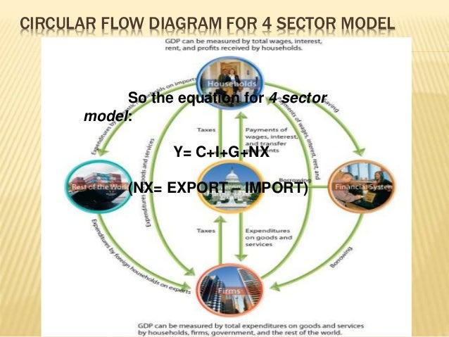 Circular diagram of a nation's income