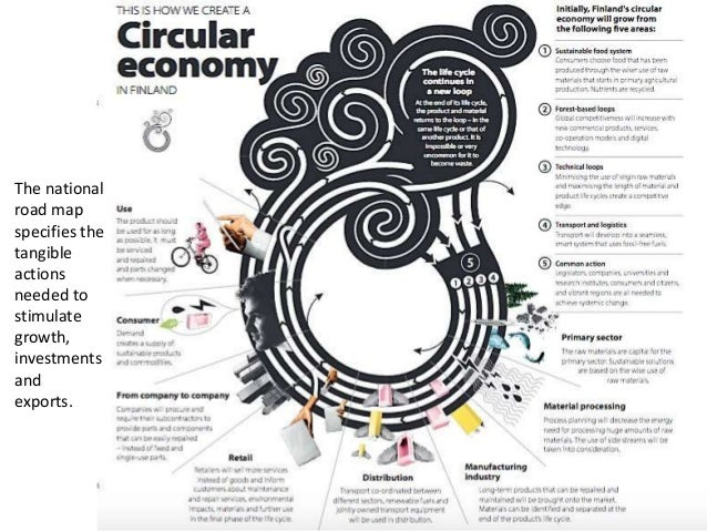 Circular economy Driver for Innovation Beijing