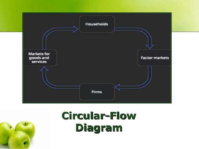 circular flow diagram slideshare choice image how to guide and refrence. Black Bedroom Furniture Sets. Home Design Ideas