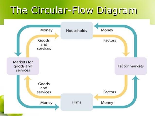 Economics circular flow diagram free download wiring diagram the circular flow of economic activity the circular flow diagramthe circular flow diagram economics circular flow diagram simplified circular flow model ccuart Gallery