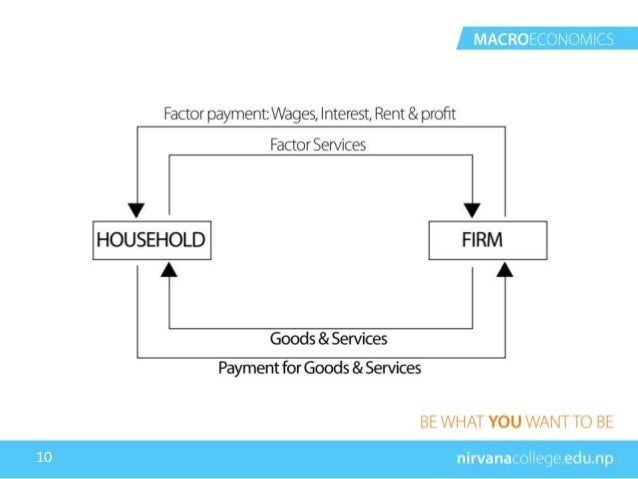 Circular flow of income two sector model 10 10 ccuart Image collections