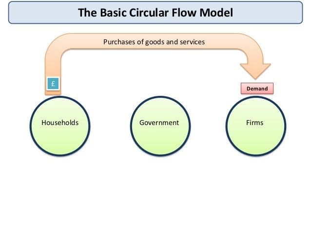 Circular flow 3 the basic circular flow ccuart Image collections