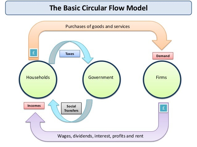Basic Circular Flow Diagram