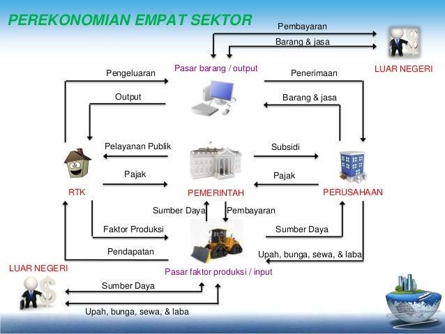 Circular flow diagram peran konsumen dan produsen perekonomian ccuart Images